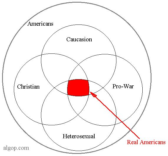 "Breaking the code:  what right-wingers really mean by ""Real Americans"""
